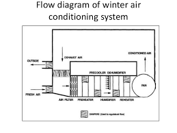 air conditioning system diagram. 10. flow diagram of winter air conditioning system
