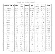 Essential Oil Conversion Chart For Measuring Essential Oil