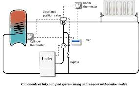 worcester bosch system boiler wiring diagram images central further boiler domestic hot water also oil fired diagram