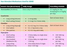 Adhd Medication Chart Non Stimulant Medications Available For Adhd Treatment