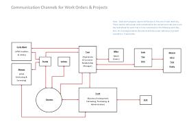 Communication Flow Chart