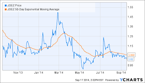 Joez Stock Chart Return Up To 20 In A Day With Joes Jeans Joes Jeans Inc