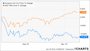 Amazon Stock Chart 10 Years Amazon The Bull Is Back Amazon Com Inc Nasdaq Amzn