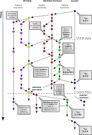 Git Workflow Diagram Creation Is Done Through A Graph