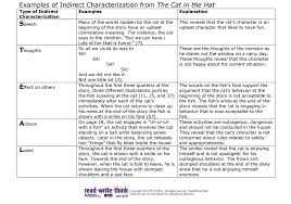 Steal Characterization Chart Indirect Direct Characterization Notes Mr Whitmores