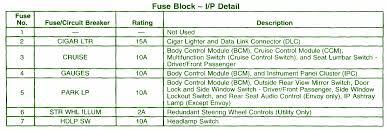 2014 car wiring diagram page 222 2001 chevrolet trailblazer fuse box map