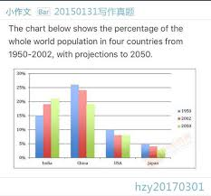 The Chart Below Shows The Percentage Of The Whole World