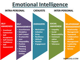 emotional intelligence lessons teach can emotional intelligence be taught robert jerus sphr
