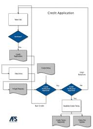 Process Maps And Their Application Freight Collection Agency Afs