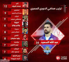 من هو هداف الدوري المصري 2021 – موقع المحيط