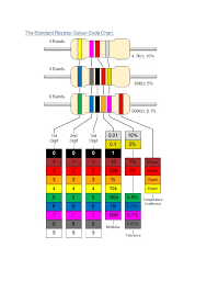 Standard 1 Resistor Values Chart The Standard Resistor Colour Code Chart