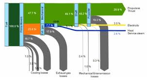 ship sankey diagrams dnvgl ship energy flow