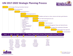 Strategic Planning Process Chart Planning Process Model And Timeline Office Of The President