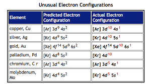Electronic Configuration Chart Of Elements Electron Configuration Anomalies Villanova College