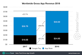 App Revenue Statistics 2019 Business Of Apps