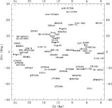 Sky Maps Star Chart Eso Sky Map Of Spectrophotometric Standards