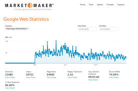 Google Stats Mississippi Marketmaker Blog