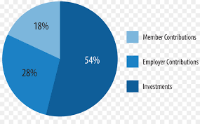 Pie Chart Investment Percentage Interest Rate Pie Chart
