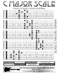 Guitar Major Scale Patterns Stunning Major Scale Guitar Fretboard Patterns Chart Key Of C By Jay Skyler