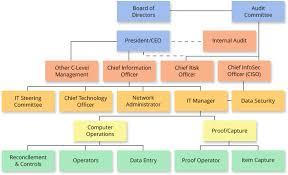 Audit Structure Chart Fdic Itec Organizational Chart
