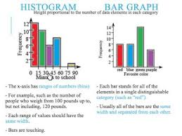 Difference Between Bar Chart And Histogram Bar Graphs Vs Histograms Youtube