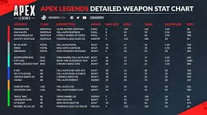 Apex Legends Weapon Tier List For Season 1 Rankings Stats