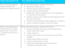 Examples Of Examples of EG Educational Goals 1