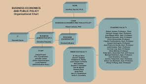 Business Economics And Public Policy Organizational Chart