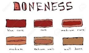 Meat Chart Slices Of Beef Steak Meat Doneness Chart Differently Cooked