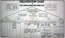 Types Of Organizational Chart In Management Organizational Chart Wikipedia