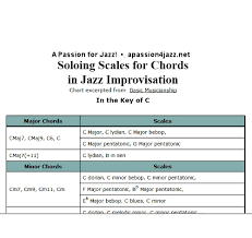 Brass Transposition Chart Jazz Improvisation Soloing Scales Chords