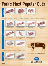 Lean Cuts Of Pork Chart Pork Color Cuts Chart Poster Cuts Chart