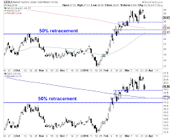 What To Watch For In Gold Gold Stocks Miningfeeds