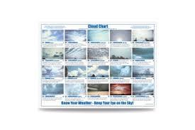 Amazon Com Cloud Chart Laminated Prints Posters Prints
