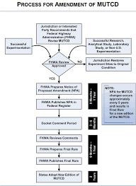 Amendment Process Flowchart Knowledge Fhwa Mutcd