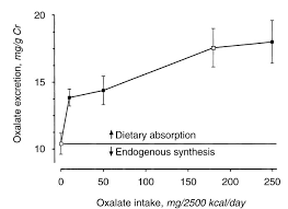 people eating a synthetic oxalate free high calcium t graph at left as t oxalate increased from 0 to 10 mg 2500 kcal d urine oxalate rose steeply