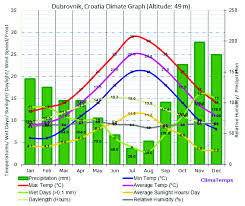 Blue In Green Chart Climate Chart For Dubrovnik With Precipitation In Green