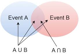 Venn Diagram Intersection Venn Diagrams Of Event Intersection A B And Union Aub The