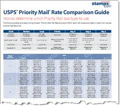 Free 2012 Priority Mail Rate Guide Stamps Com Blog