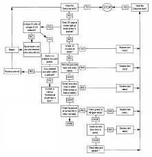 Troubleshooting Overdrive Transmission M46 Flow Chart