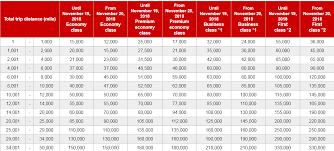 Cathay Pacific Partner Award Chart Jal And Cathay Pacific Are Devaluing Their Award Charts