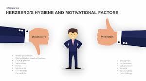 Herzbergs Hygiene And Motivational Factors Ppt Slidebazaar