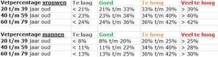 Vetpercentage vrouwen tabel