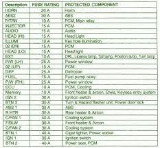 kia sorento fuse box diagram image 2014car wiring diagram page 88 on 2003 kia sorento fuse box diagram