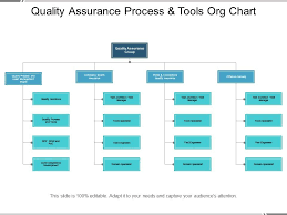 Commerce Org Chart Quality Assurance Process And Tools Org Chart Powerpoint