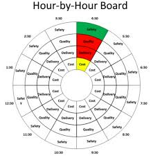 Donut Chart Macros Hourly Goals Chart With Conditional Formatting Chandoo Org