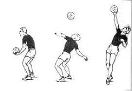 Техника владения мячом в волейболе Подача   правое плечо и сгибая правую ногу при переносе веса тела назад В ударном движении правую махом выносят по дуге сзади вверх при этом правое плечо