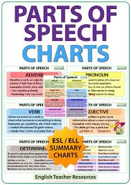 Parts Of Speech Esl Charts Woodward English