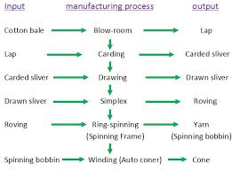 Flow Chart Of Cotton To Fabric Processing Flowchart Of Cotton Yarn Te