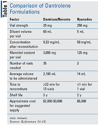 Muscle Relaxer Comparison Chart Malignant Hyperthermia An Overview